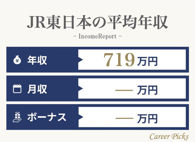 JR東日本の平均年収