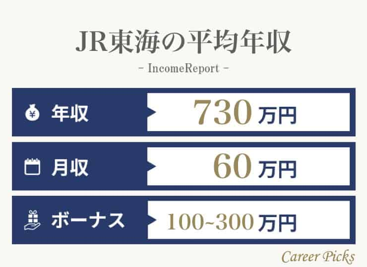 JR東海の年収