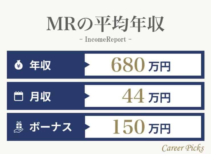 MRの年収