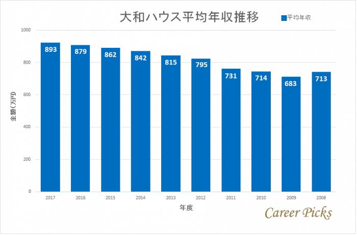 大和ハウス近年の平均年収推移