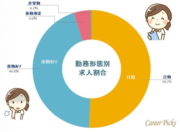 熊本看護師転職 勤務形態別求人割合