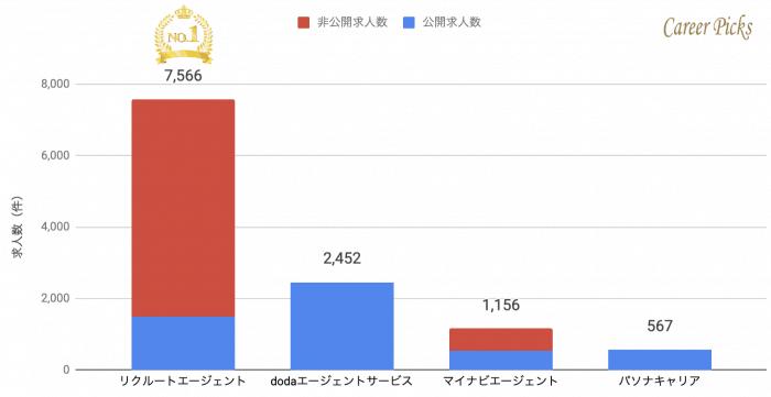 京都 転職エージェント 求人数