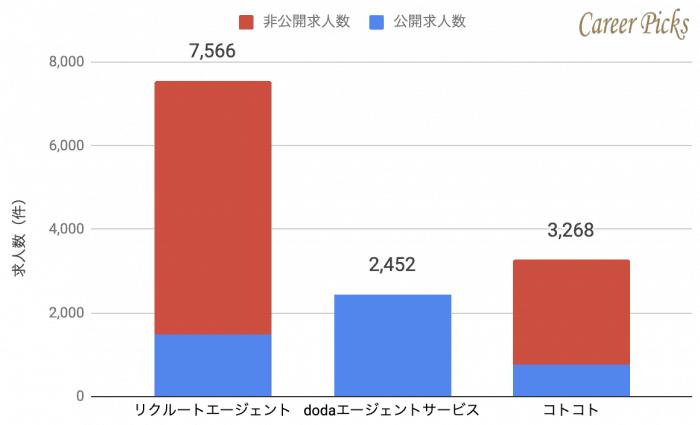 京都 転職エージェント 求人数 比較