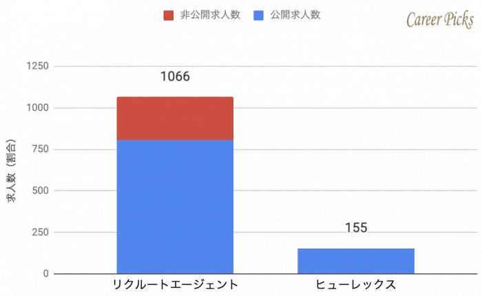 秋田 転職エージェント 求人数