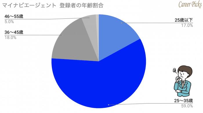 マイナビエージェント 登録者の年齢割合