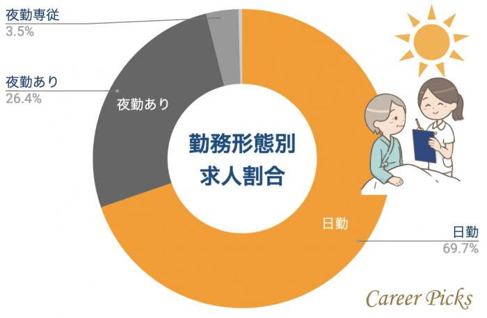 広島看護師 勤務形態別求人割合