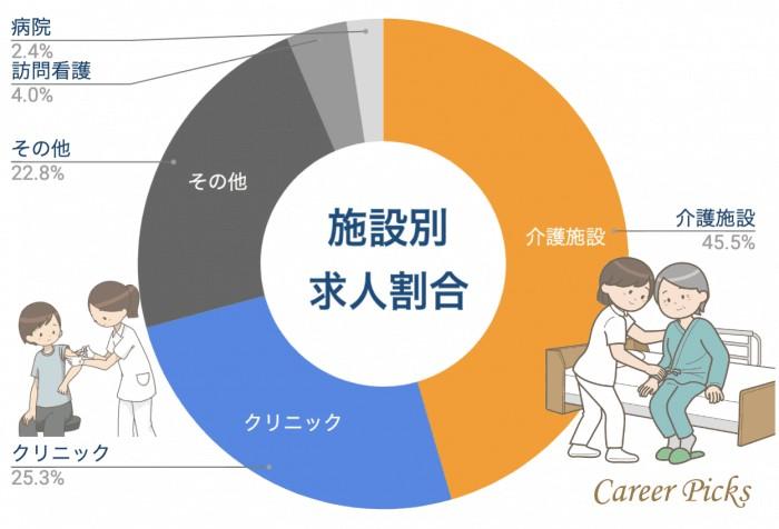 広島看護師 施設別求人割合
