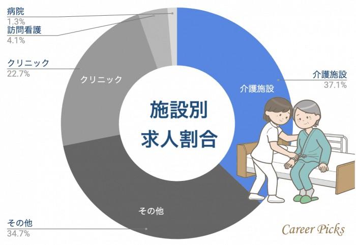大阪看護師 施設別求人割合