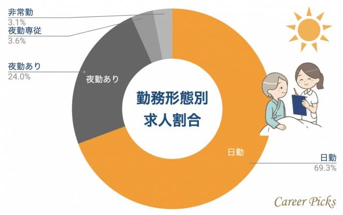 大阪看護師 勤務形態別求人割合