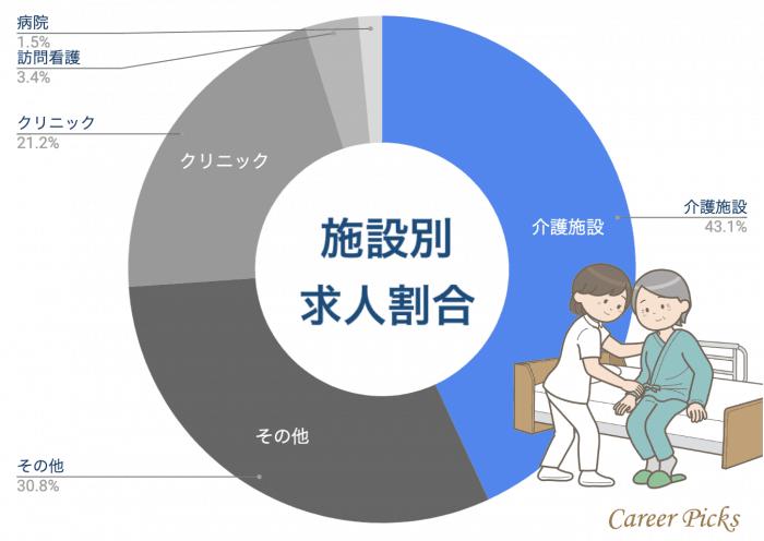千葉県 看護師 施設別求人割合