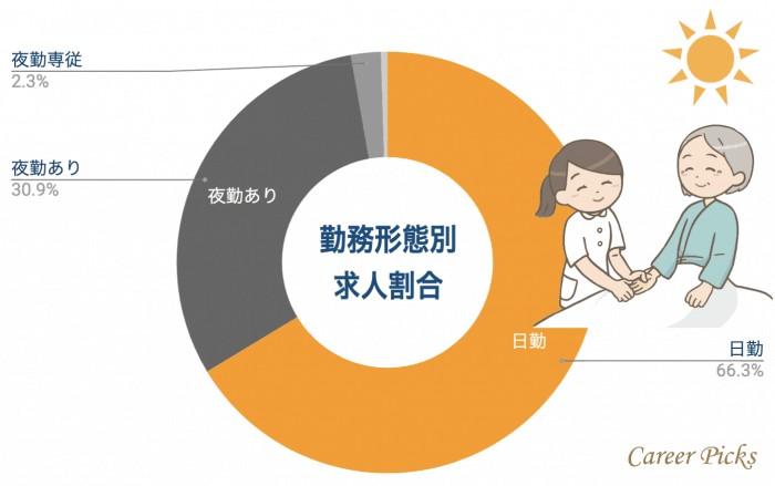 沖縄 看護師 勤務形態別求人割合