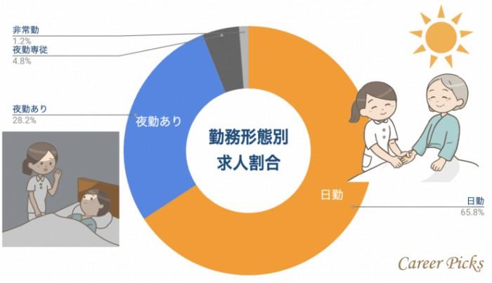 岡山看護師 勤務形態別求人割合