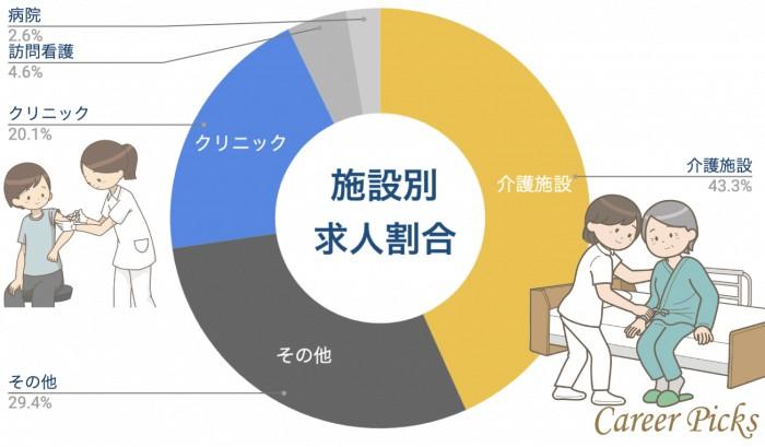 福井 看護師 施設携帯別求人割合