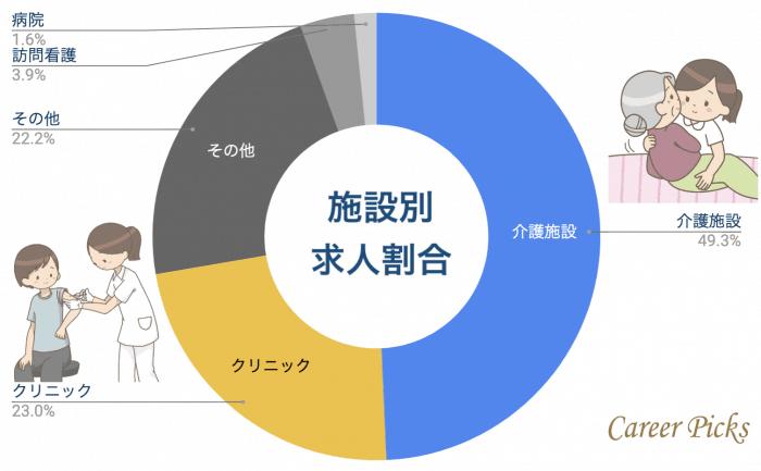 三重県 看護師 施設別求人割合
