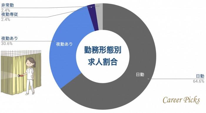 名古屋看護師 勤務形態別求人割合