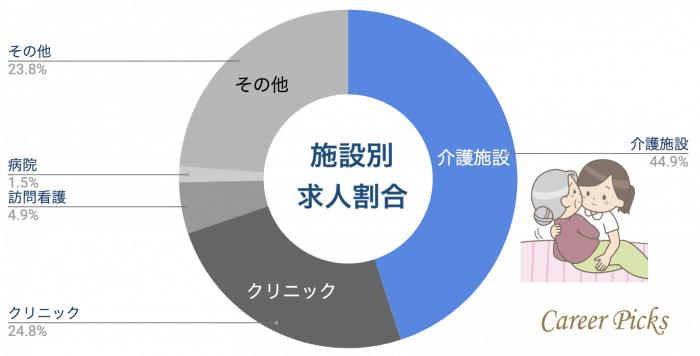 名古屋看護師施設別求人割合