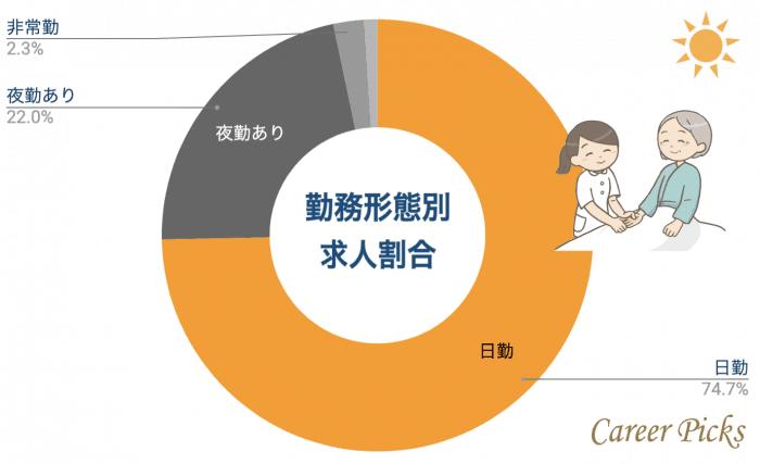 横浜 看護師 勤務形態別求人割合