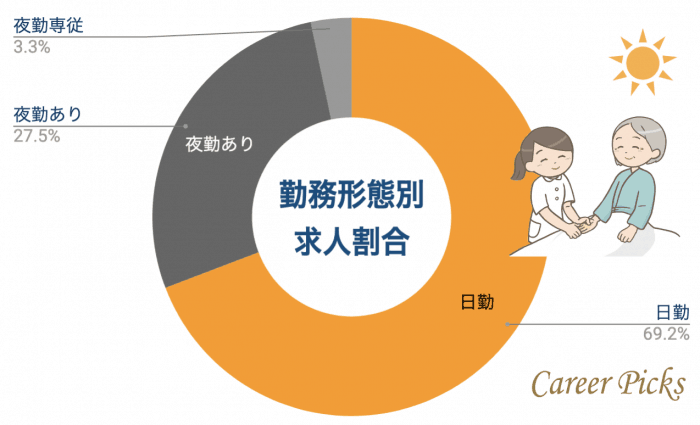 福島 看護師 勤務形態別求人割合