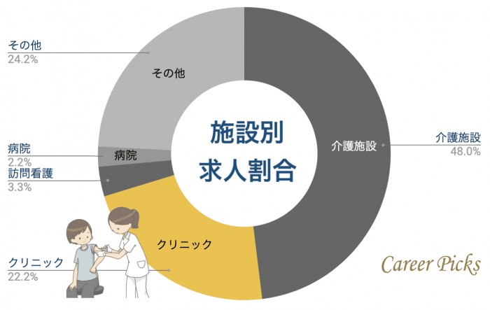 福島 看護師 施設携帯別求人割合