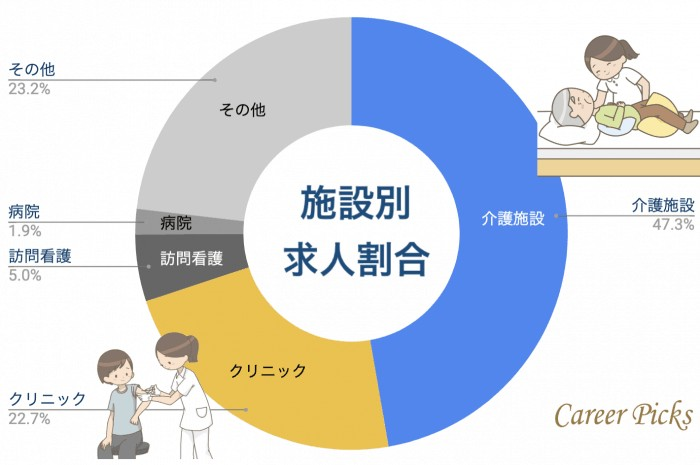 鳥取看護師 施設別求人割合
