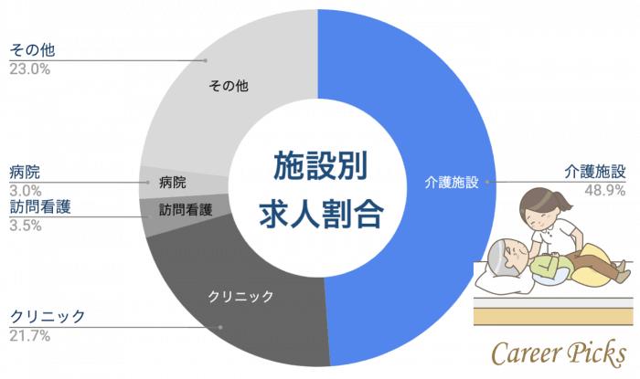富山 看護師施設別求人割合