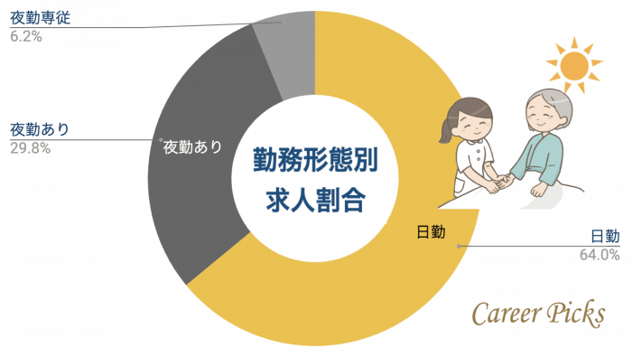 富山看護師 勤務形態別求人割合