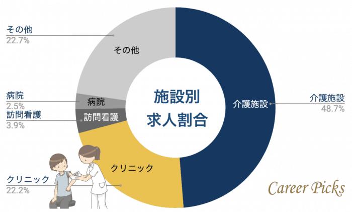 香川看護師施設別求人割合