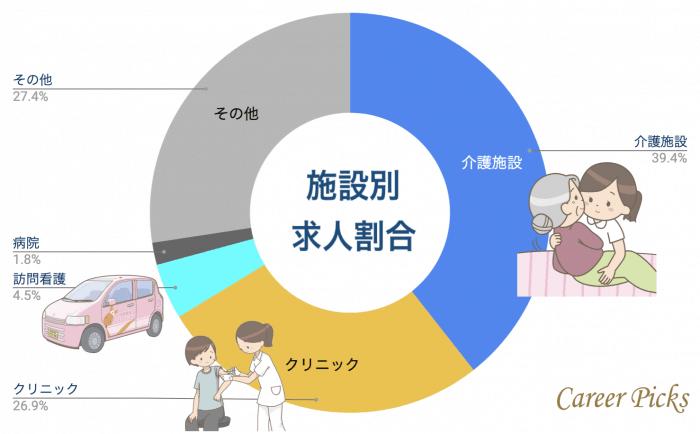 神戸看護師 施設別求人割合