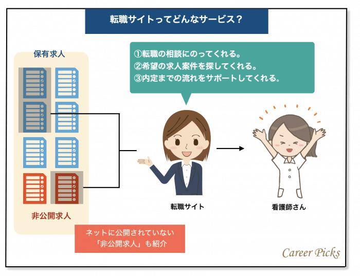 看護師転職サイトの仕組み
