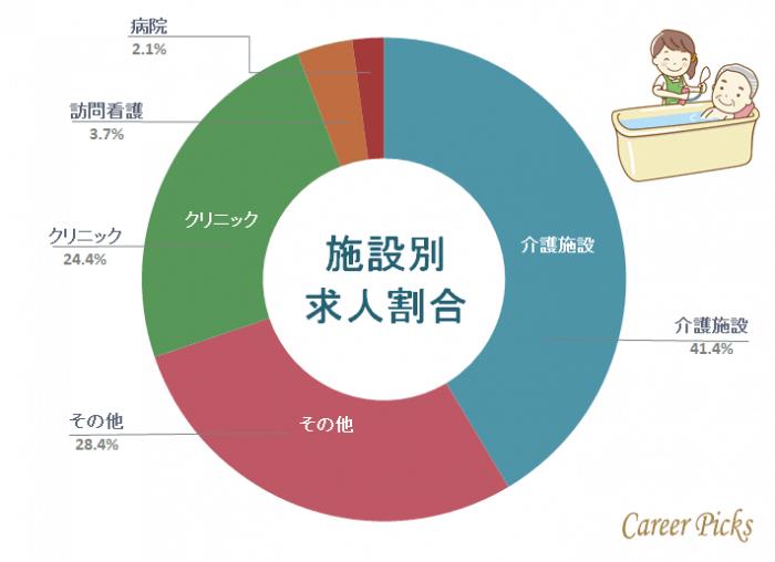 福岡看護師 施設別求人割合