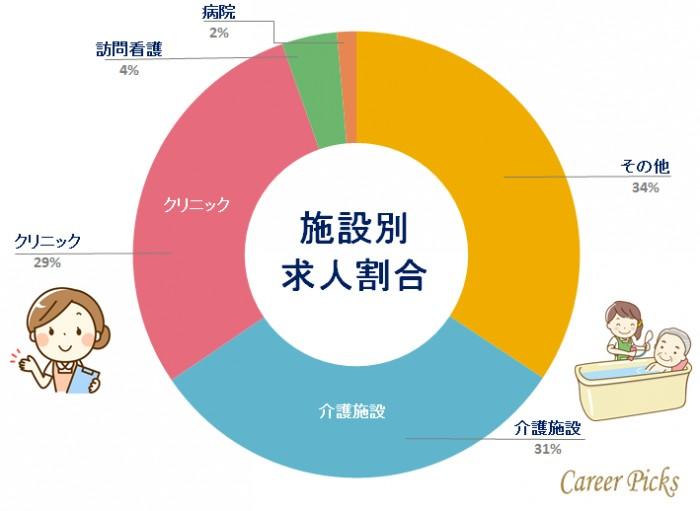 看護師転職東京 施設別求人割合