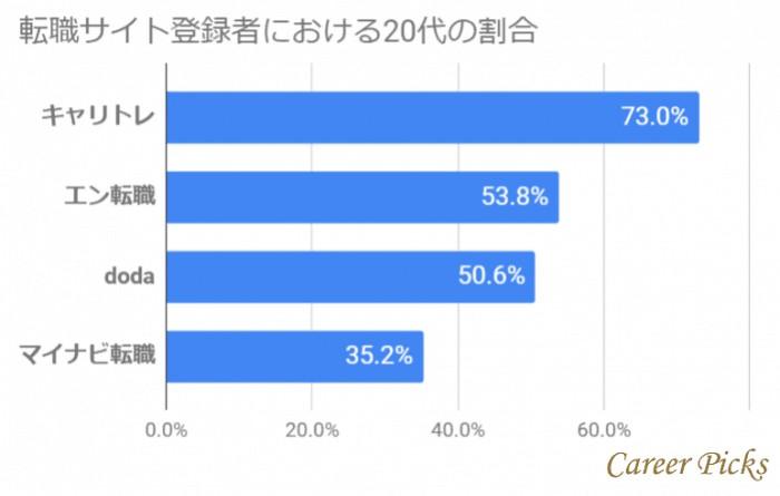 転職サイト登録者における20代の割合