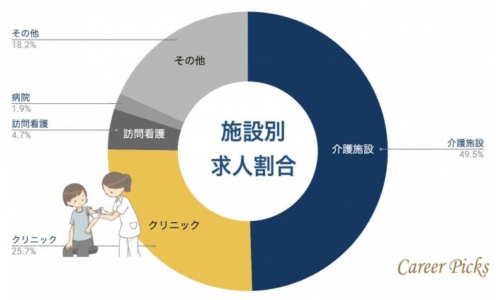 和歌山看護師 施設別求人割合