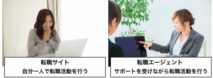 転職サイトと転職エージェントの違い
