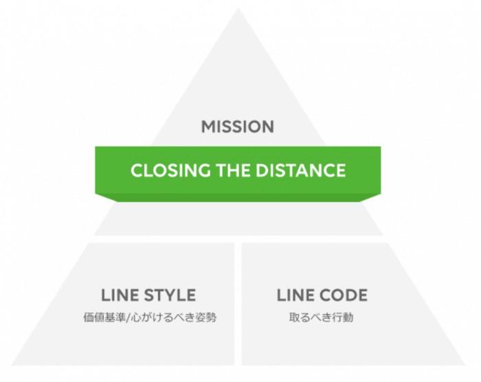 LINE経営理念