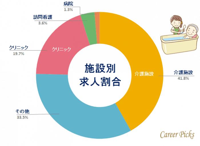 看護師転職サイト奈良 施設別求人割合