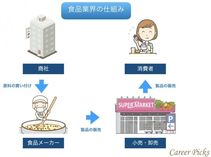 食品業界の仕組み