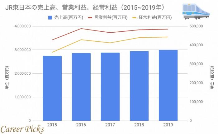 JR東日本の業績グラフ