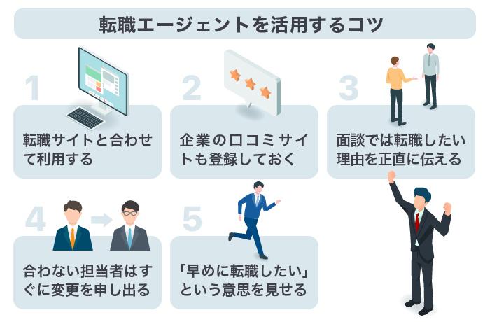 転職エージェント|5つの活用方法