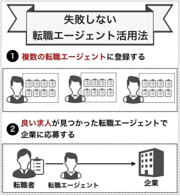 転職エージェント活用方法