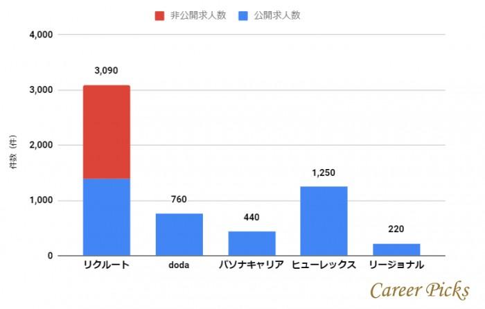 仙台市の求人数