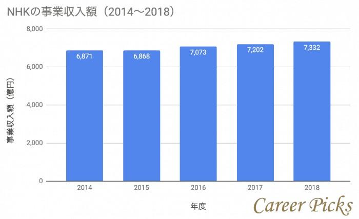 NHK事業収入額グラフ