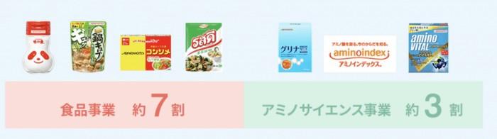 味の素事業割合