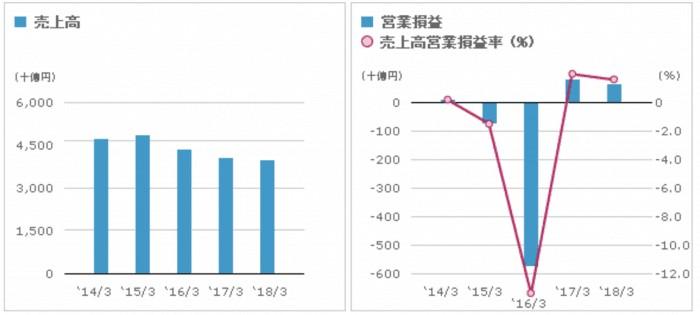 東芝の業績グラフ
