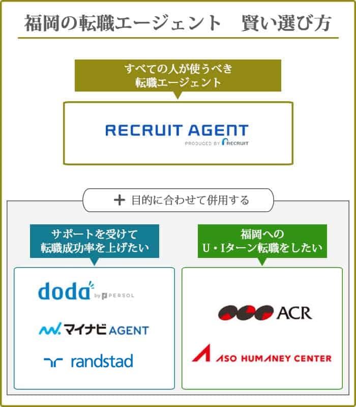 福岡の転職エージェントの賢い選び方