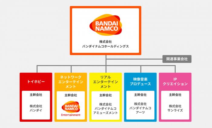バンダイナムコグループの組織図