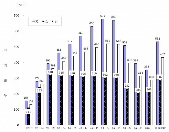 民間給与実態統計調査平成29年