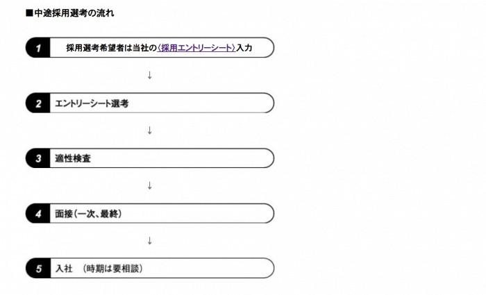 東京ガスグループ 採用の流れ
