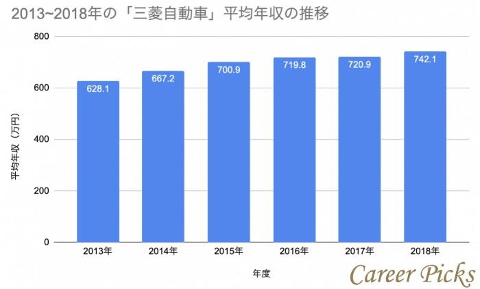 三菱自動車平均年収推移のグラフ