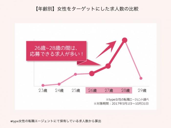 type転職エージェント 女性をターゲットにした求人数の比較